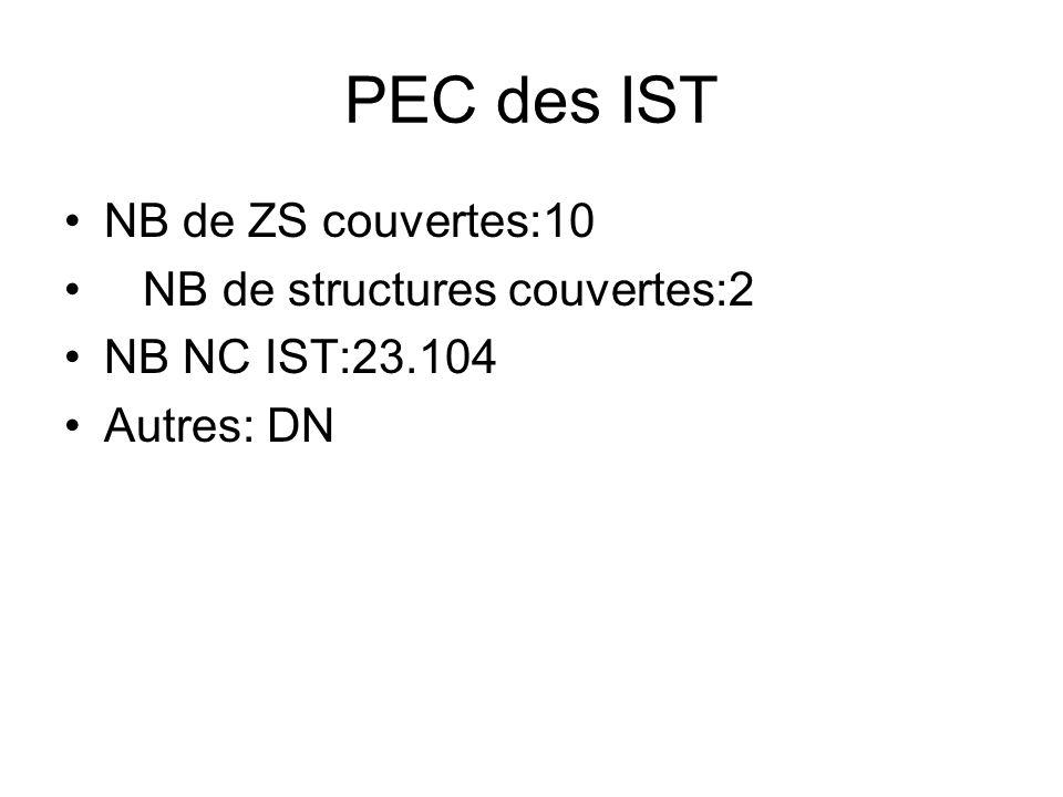 PEC des IST NB de ZS couvertes:10 NB de structures couvertes:2