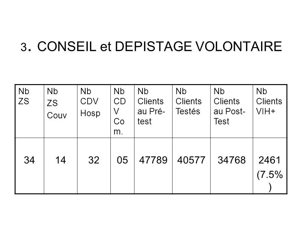 3. CONSEIL et DEPISTAGE VOLONTAIRE
