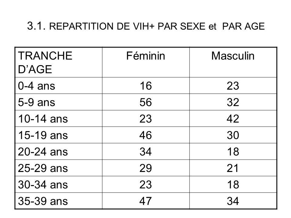 3.1. REPARTITION DE VIH+ PAR SEXE et PAR AGE