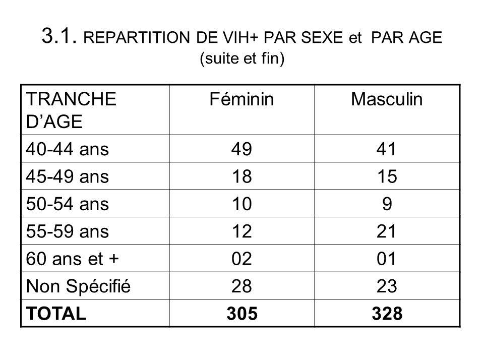 3.1. REPARTITION DE VIH+ PAR SEXE et PAR AGE (suite et fin)