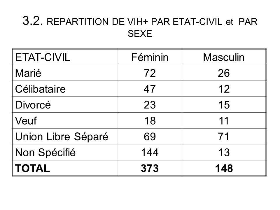 3.2. REPARTITION DE VIH+ PAR ETAT-CIVIL et PAR SEXE