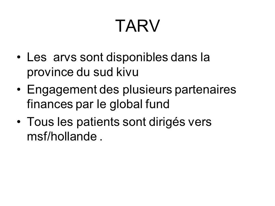 TARV Les arvs sont disponibles dans la province du sud kivu
