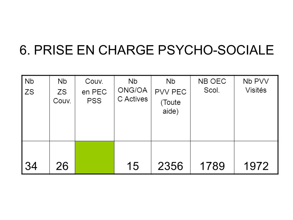 6. PRISE EN CHARGE PSYCHO-SOCIALE