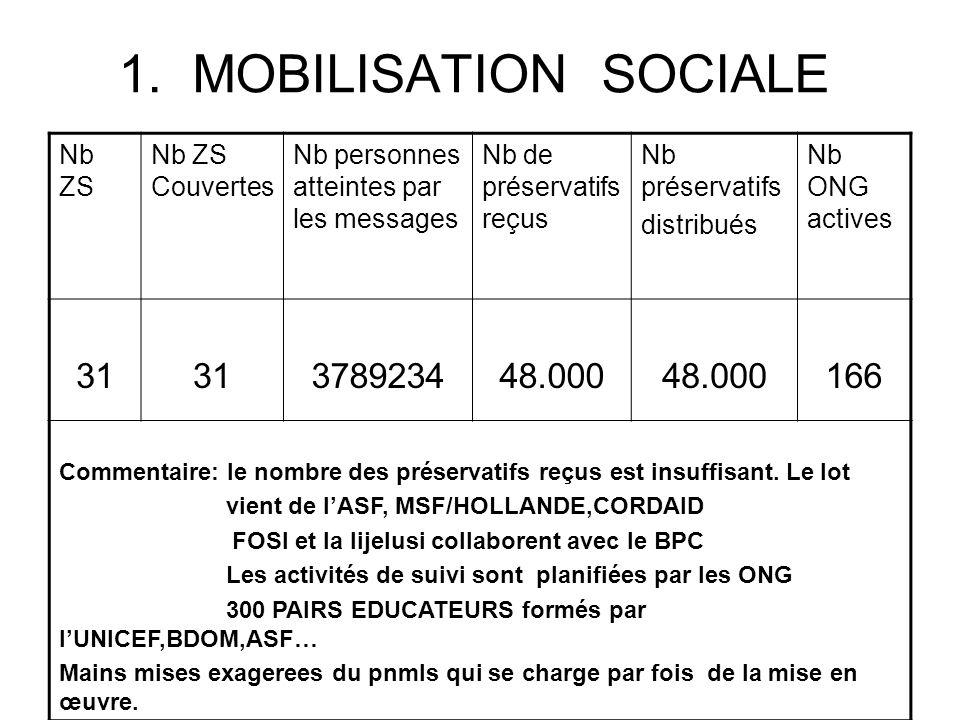 1. MOBILISATION SOCIALE 31 3789234 48.000 166 Nb ZS Nb ZS Couvertes