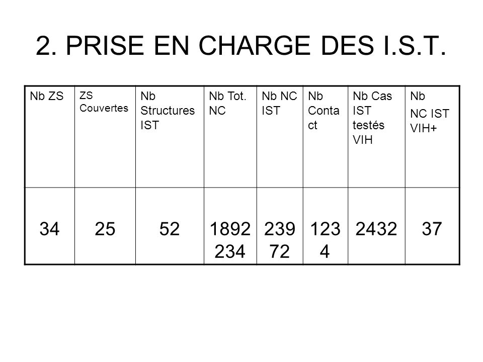 2. PRISE EN CHARGE DES I.S.T. Nb ZS. ZS Couvertes. Nb Structures IST. Nb Tot. NC. Nb NC IST. Nb Contact.