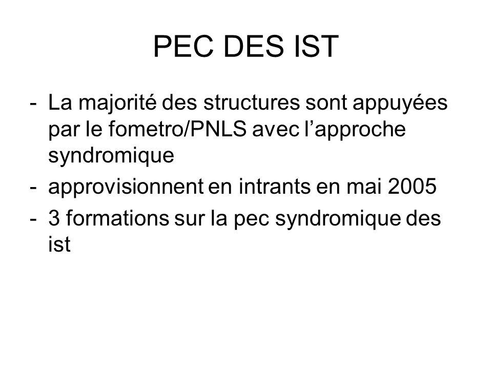 PEC DES IST La majorité des structures sont appuyées par le fometro/PNLS avec l'approche syndromique.