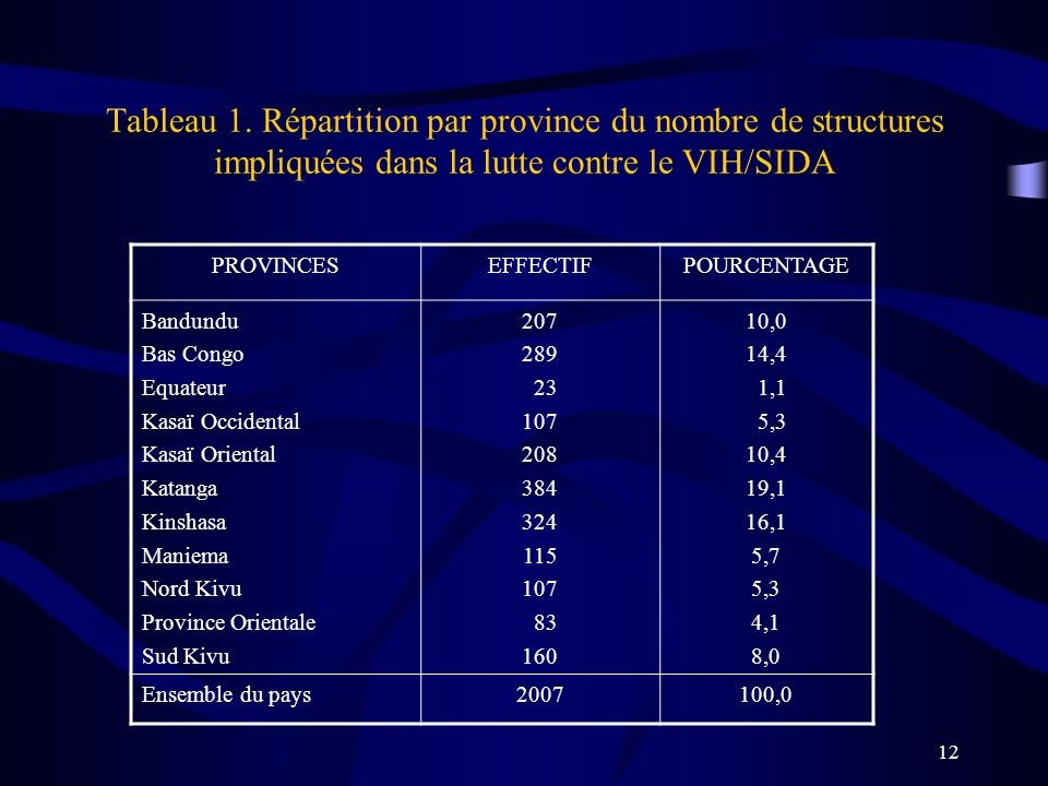 Tableau 1. Répartition par province du nombre de structures impliquées dans la lutte contre le VIH/SIDA