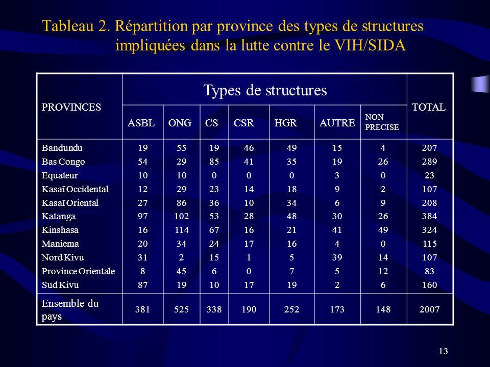 Tableau 2. Répartition par province des types de structures