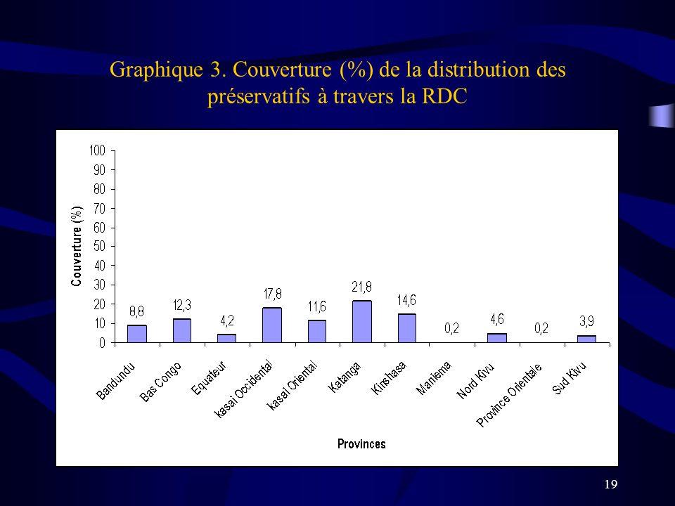 Graphique 3. Couverture (%) de la distribution des préservatifs à travers la RDC