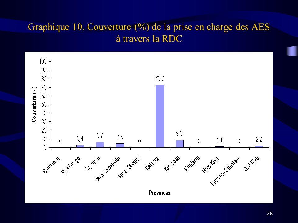Graphique 10. Couverture (%) de la prise en charge des AES à travers la RDC
