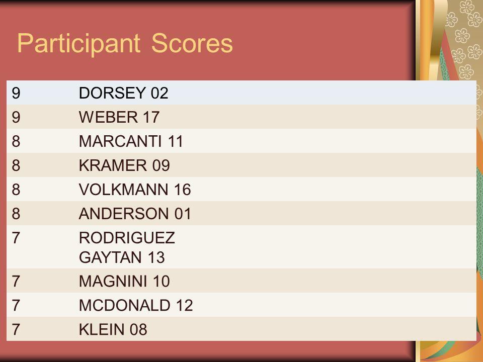 Participant Scores 9 DORSEY 02 WEBER 17 8 MARCANTI 11 KRAMER 09