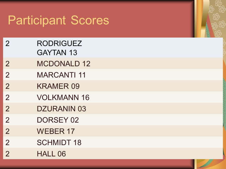 Participant Scores 2 RODRIGUEZ GAYTAN 13 MCDONALD 12 MARCANTI 11