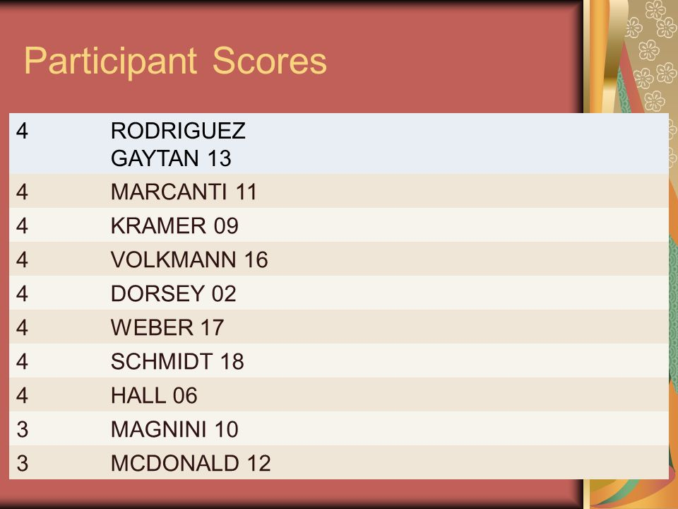 Participant Scores 4 RODRIGUEZ GAYTAN 13 MARCANTI 11 KRAMER 09