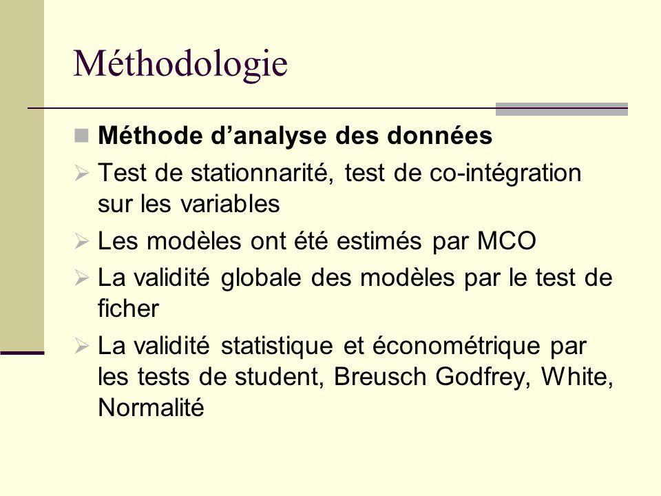 Méthodologie Méthode d'analyse des données