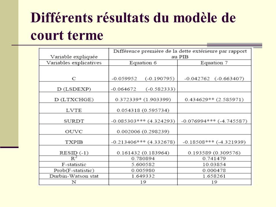 Différents résultats du modèle de court terme