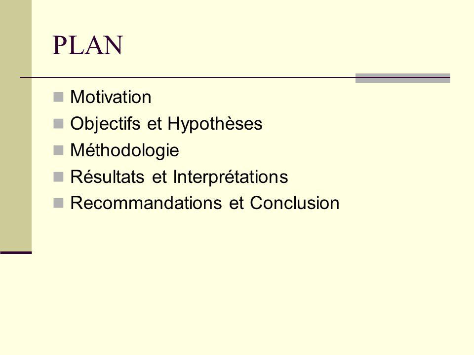 PLAN Motivation Objectifs et Hypothèses Méthodologie