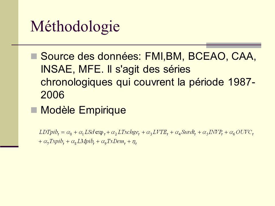 Méthodologie Source des données: FMI,BM, BCEAO, CAA, INSAE, MFE. Il s agit des séries chronologiques qui couvrent la période 1987-2006.