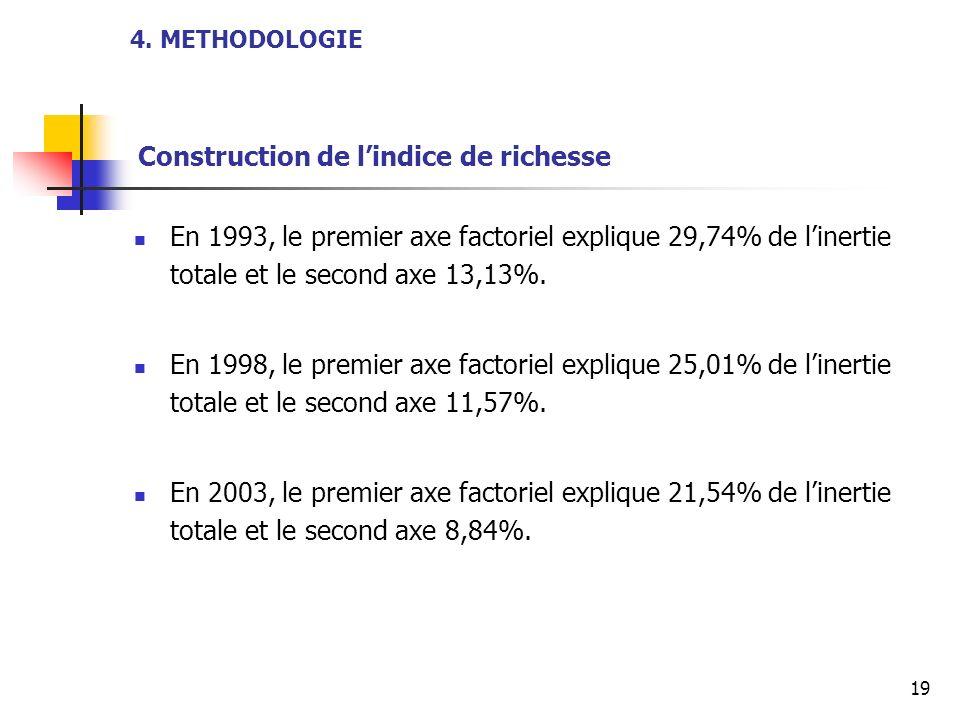 4. METHODOLOGIE Construction de l'indice de richesse