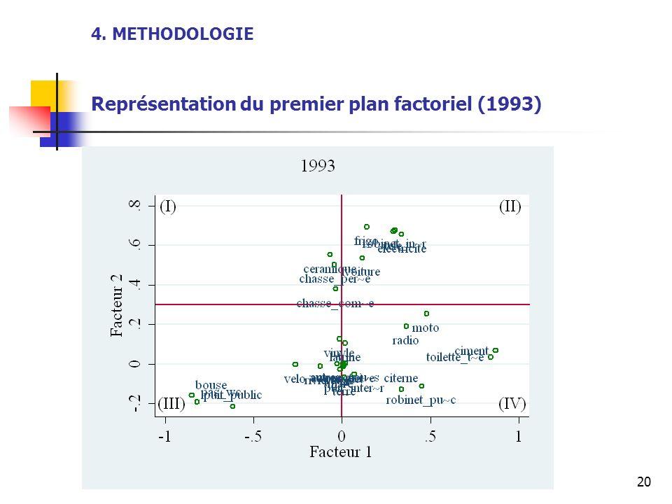 4. METHODOLOGIE Représentation du premier plan factoriel (1993)