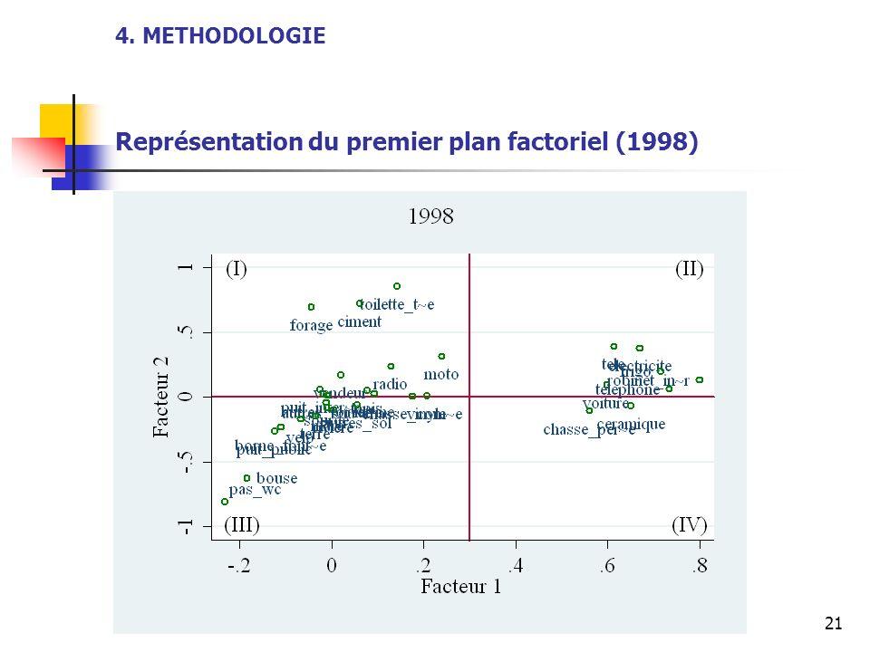 4. METHODOLOGIE Représentation du premier plan factoriel (1998)