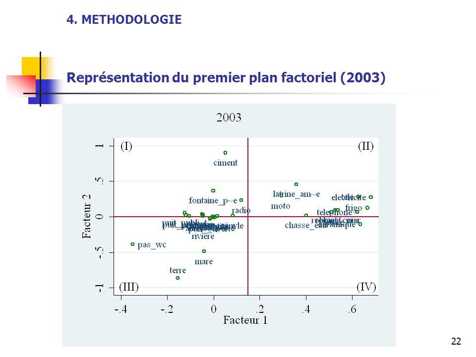 4. METHODOLOGIE Représentation du premier plan factoriel (2003)