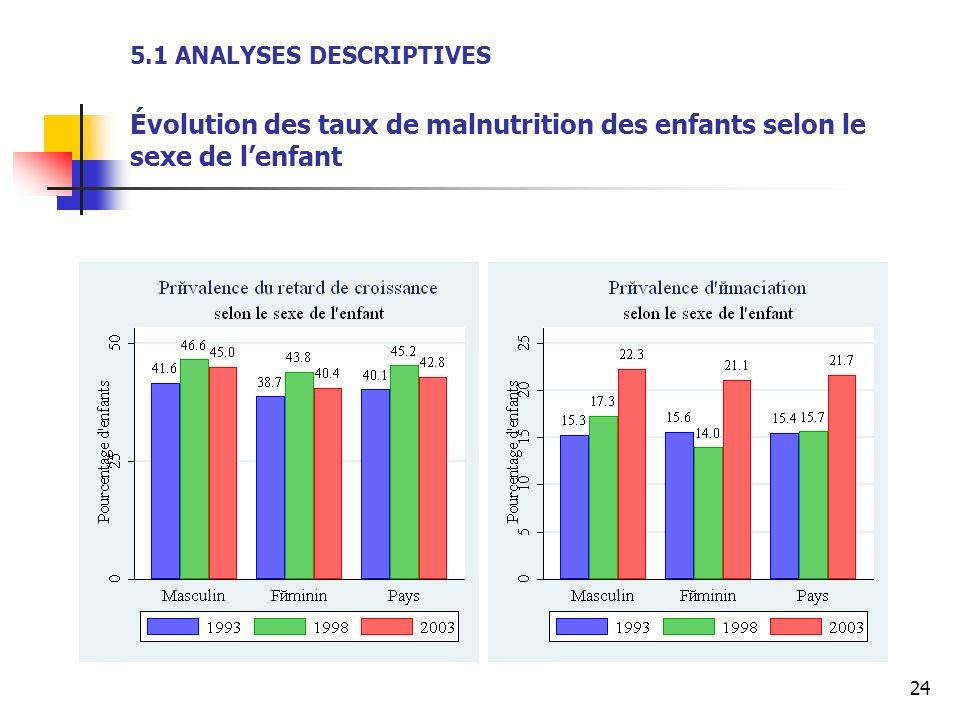 5.1 ANALYSES DESCRIPTIVES Évolution des taux de malnutrition des enfants selon le sexe de l'enfant