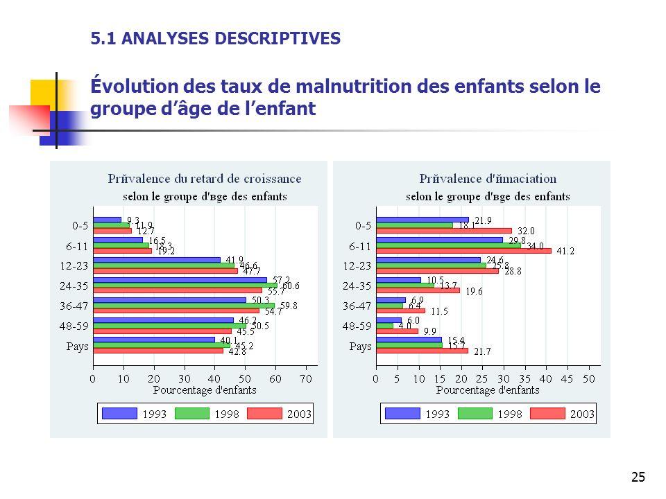 5.1 ANALYSES DESCRIPTIVES Évolution des taux de malnutrition des enfants selon le groupe d'âge de l'enfant