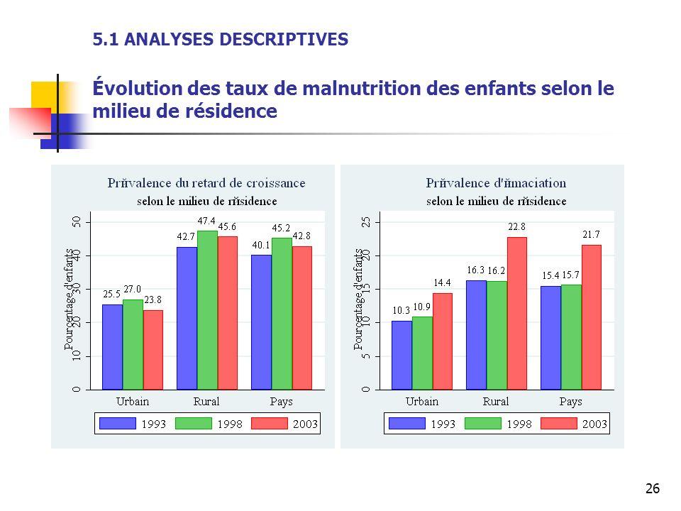5.1 ANALYSES DESCRIPTIVES Évolution des taux de malnutrition des enfants selon le milieu de résidence