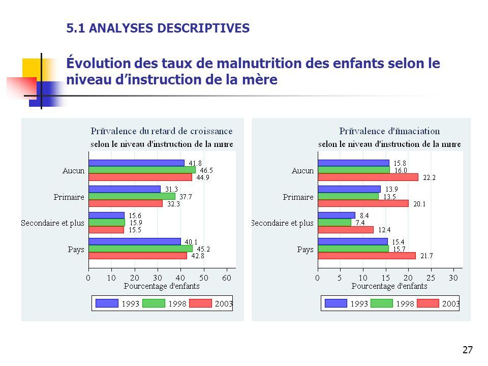 5.1 ANALYSES DESCRIPTIVES Évolution des taux de malnutrition des enfants selon le niveau d'instruction de la mère