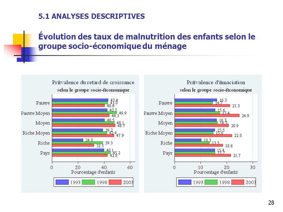 5.1 ANALYSES DESCRIPTIVES Évolution des taux de malnutrition des enfants selon le groupe socio-économique du ménage