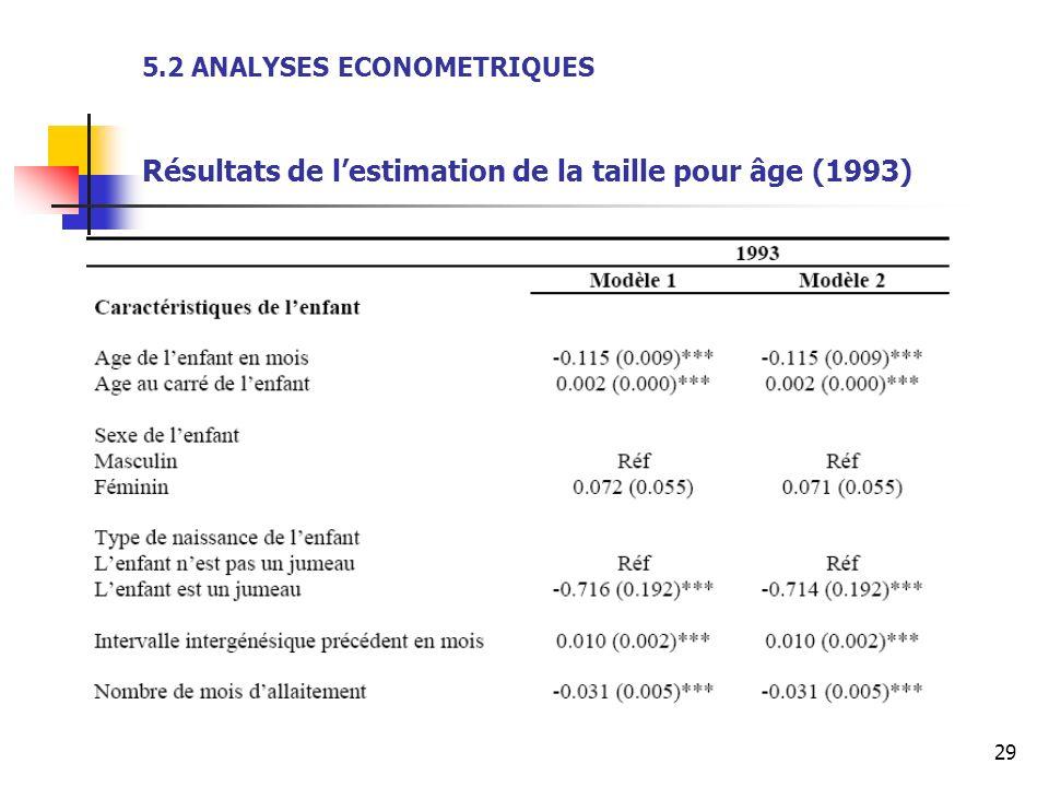5.2 ANALYSES ECONOMETRIQUES Résultats de l'estimation de la taille pour âge (1993)