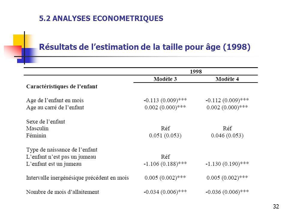 5.2 ANALYSES ECONOMETRIQUES Résultats de l'estimation de la taille pour âge (1998)