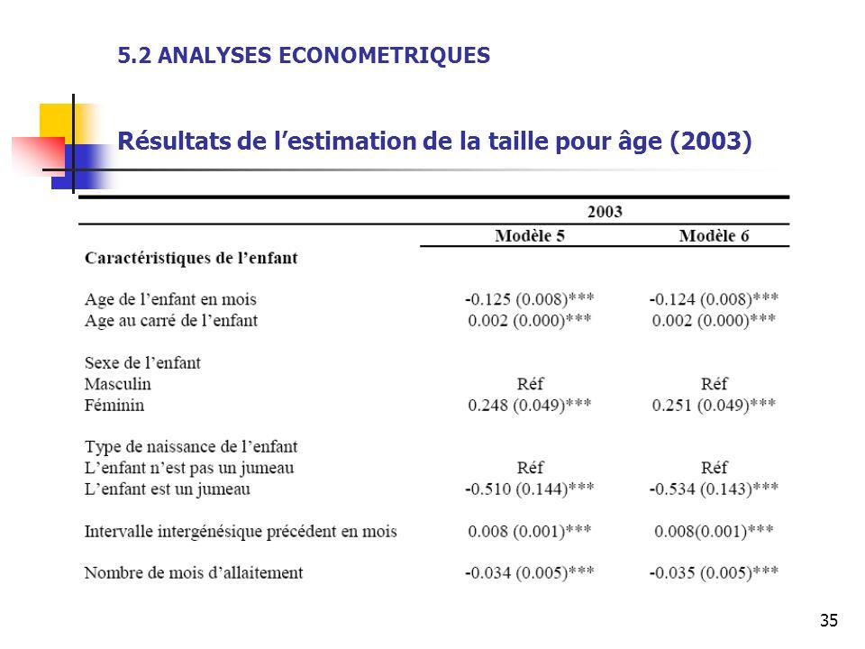 5.2 ANALYSES ECONOMETRIQUES Résultats de l'estimation de la taille pour âge (2003)