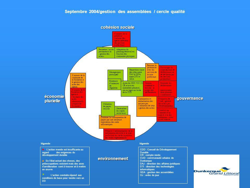 Septembre 2004/gestion des assemblées / cercle qualité