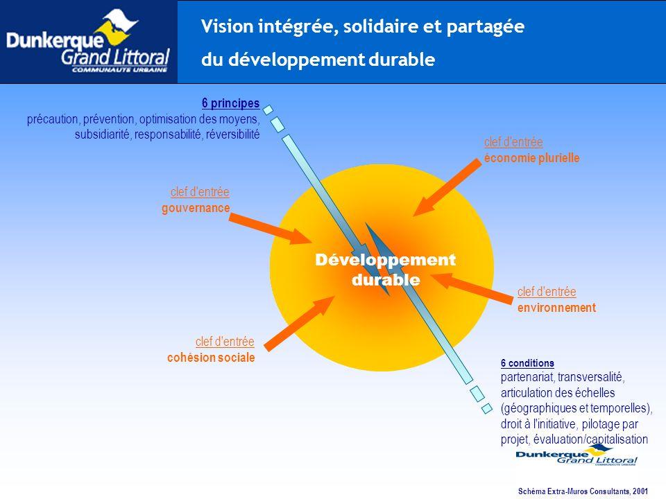 Vision intégrée, solidaire et partagée du développement durable
