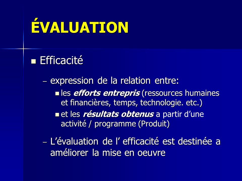 ÉVALUATION Efficacité expression de la relation entre: