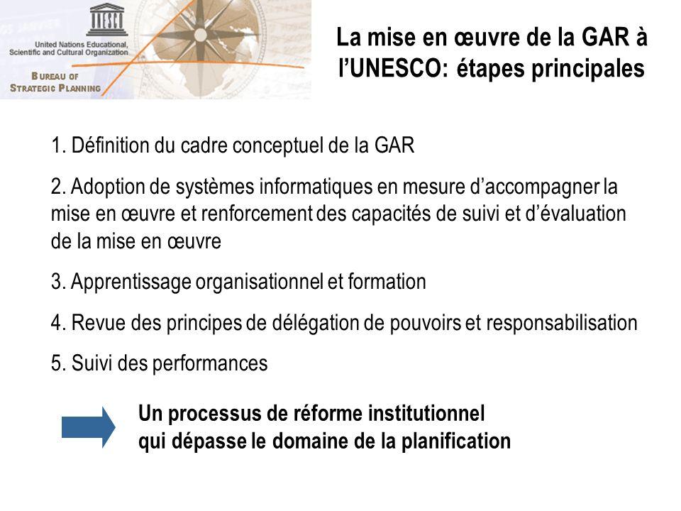 La mise en œuvre de la GAR à l'UNESCO: étapes principales