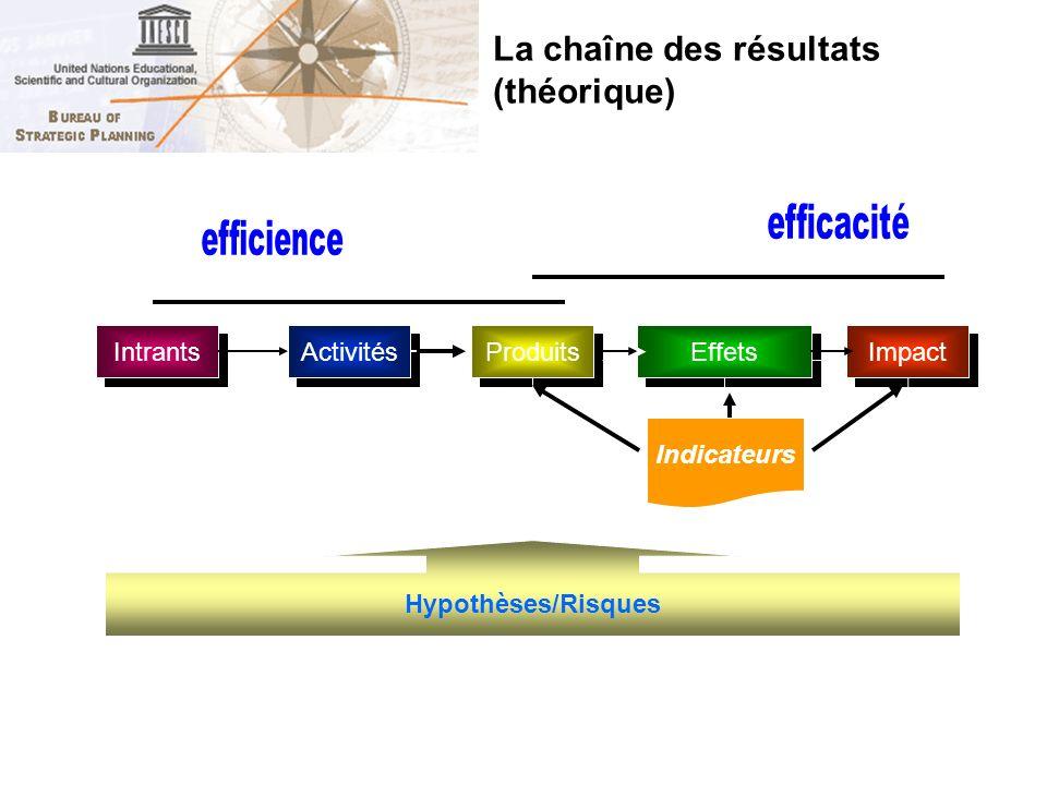 La chaîne des résultats (théorique)