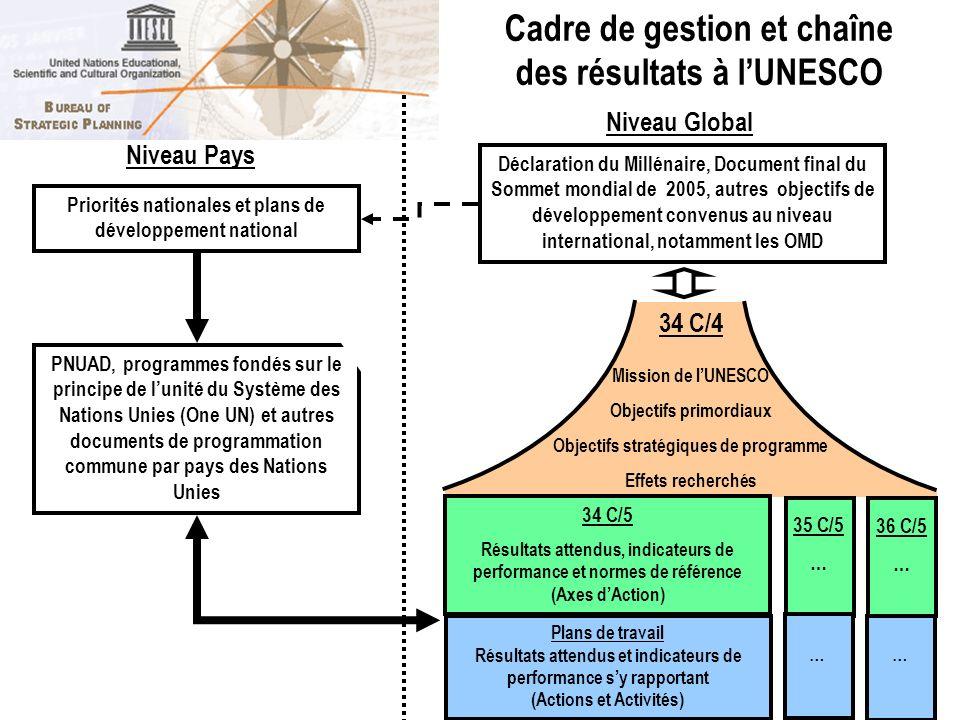 Cadre de gestion et chaîne des résultats à l'UNESCO
