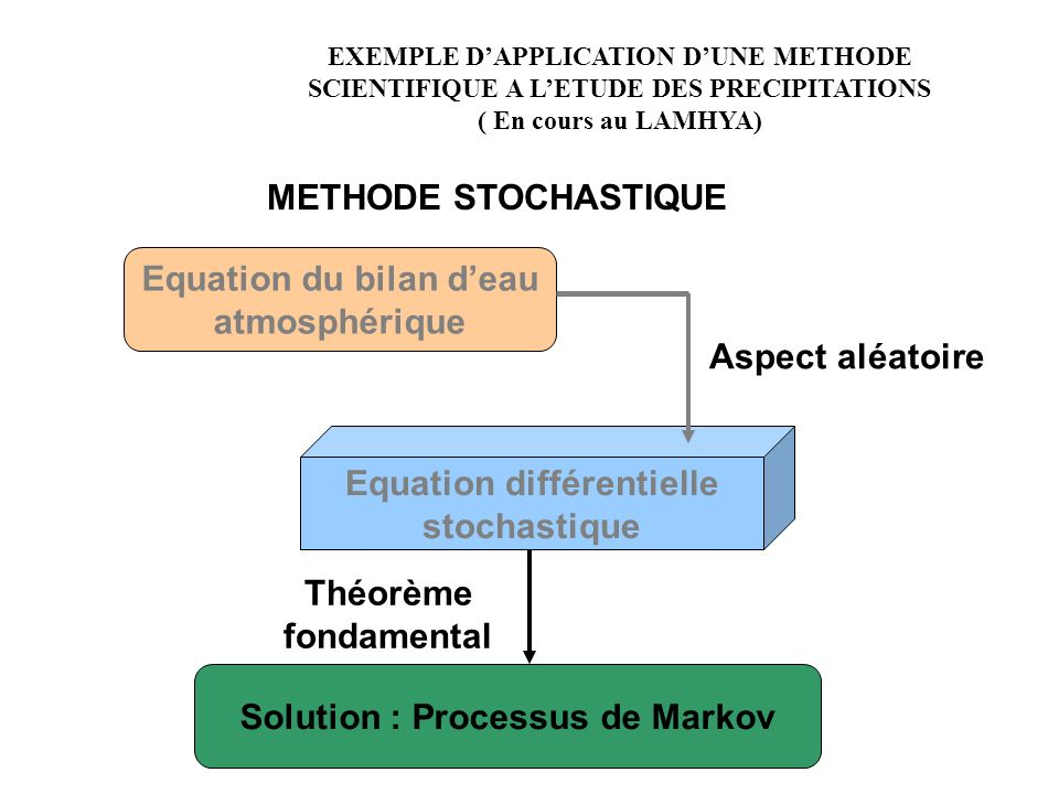 Equation du bilan d'eau atmosphérique