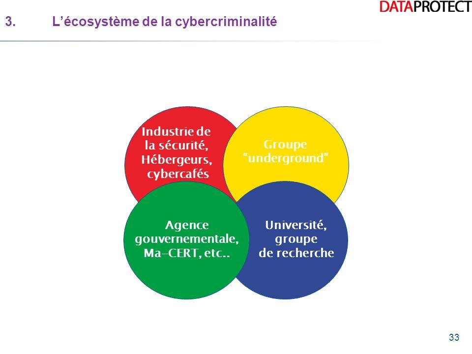 3. L'écosystème de la cybercriminalité