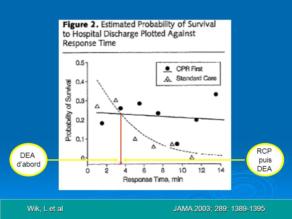 DEA d'abord RCP puis DEA Wik, L et al JAMA 2003; 289: 1389-1395
