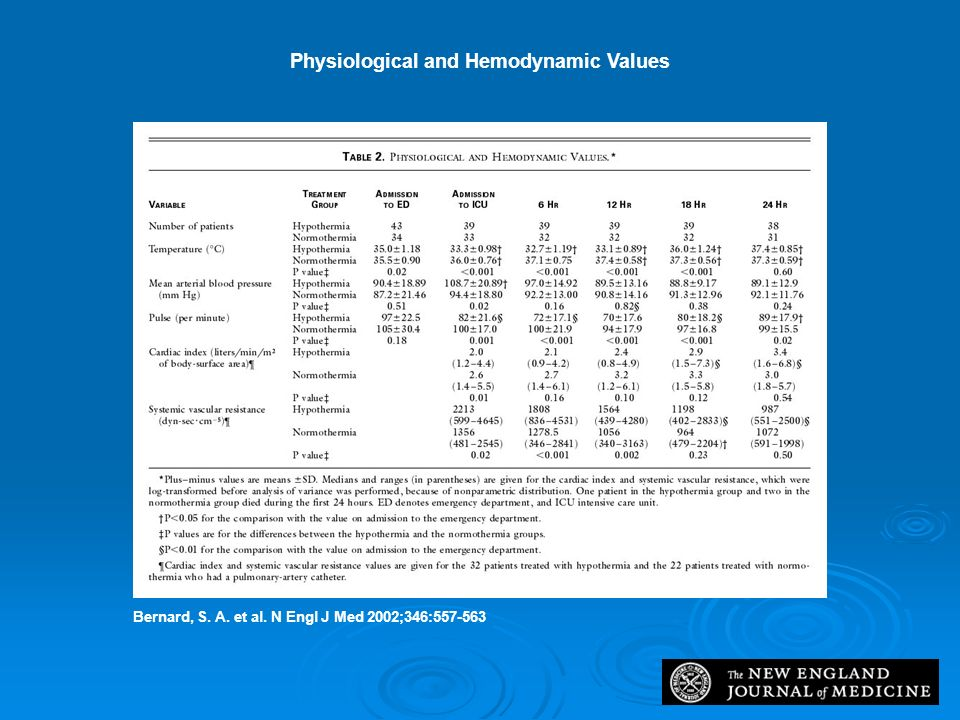 Physiological and Hemodynamic Values