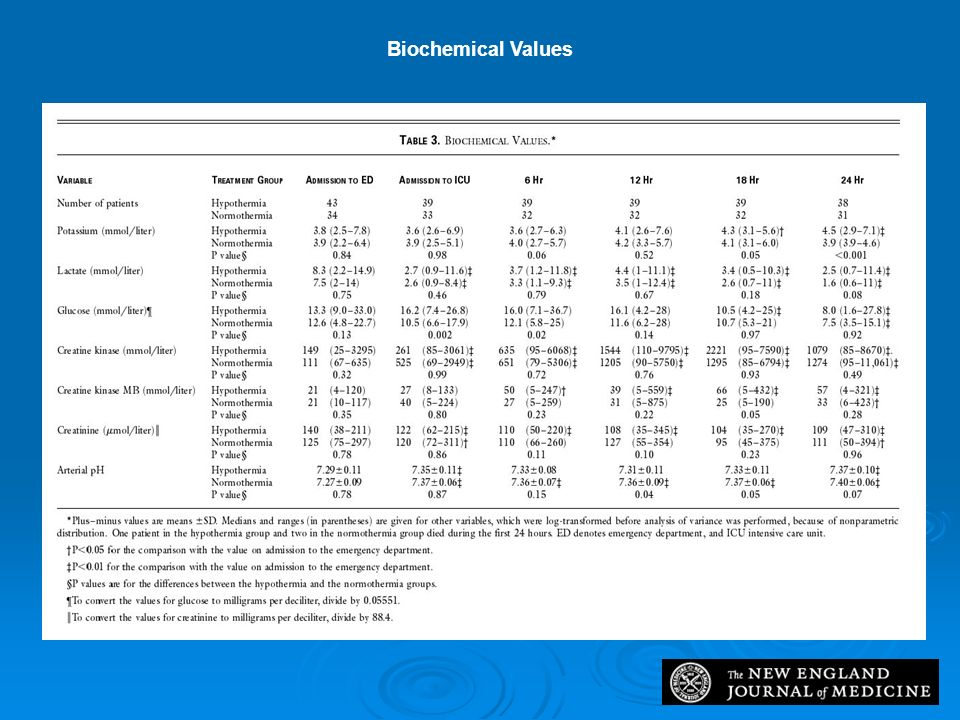 Table 3. Biochemical Values.