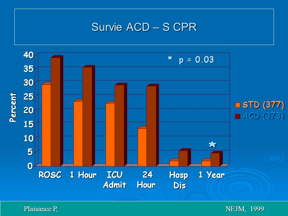 * Survie ACD – S CPR 40 * p = 0.03 35 30 25 Percent STD (377) 20