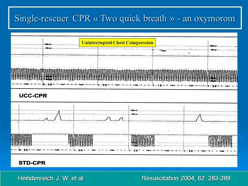 Single-rescuer CPR « Two quick breath » - an oxymorom