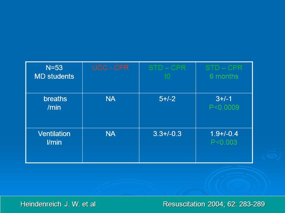 Heindenreich J. W. et al Resuscitation 2004; 62: 283-289