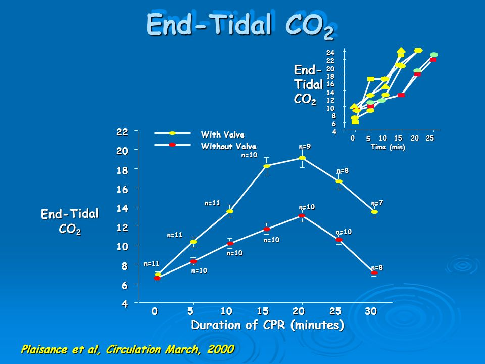 End-Tidal CO2 End- Tidal CO2 End-Tidal CO2 Duration of CPR (minutes)