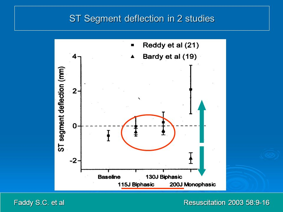 ST Segment deflection in 2 studies