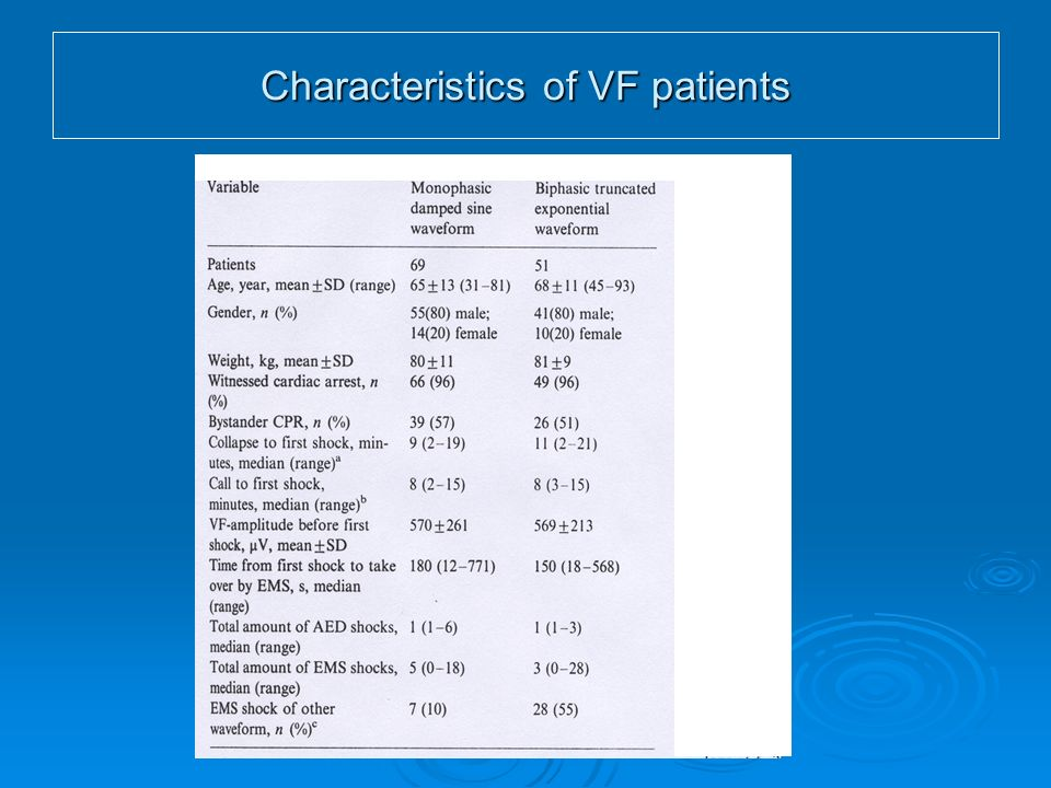 Characteristics of VF patients